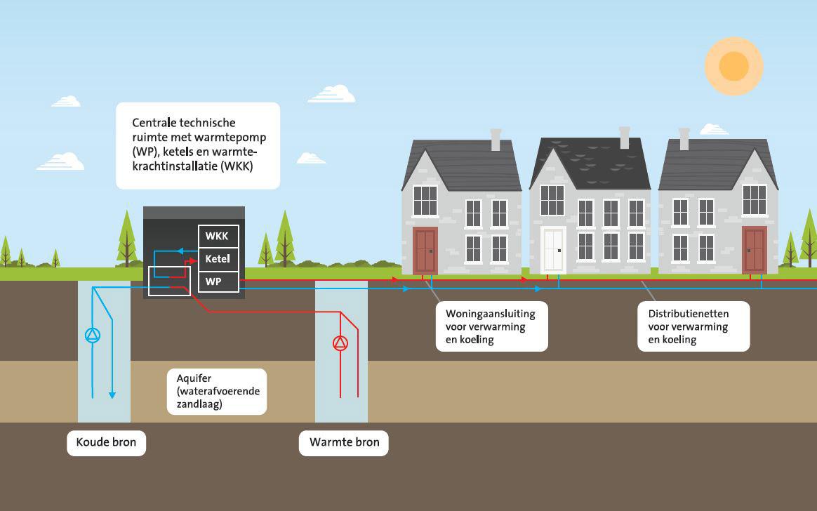 DEVO energiesysteem Veenendaal-oost